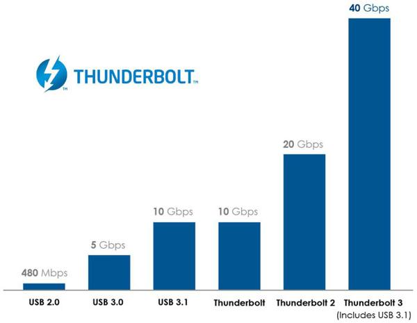 thunderbolt-3-sebesseg