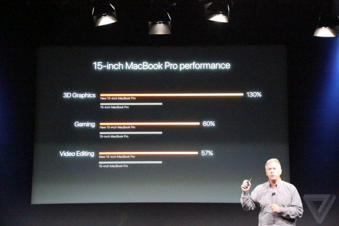 apple-macbook-event-teljesitmeny